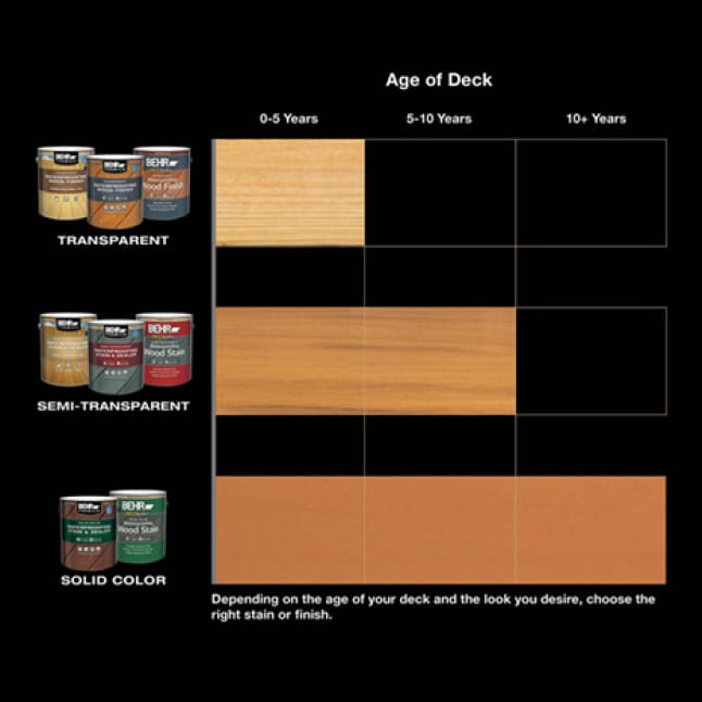 Wood deck age chart: 0-5 years-Transparent Finish, 5-10 years-Semi-Transparent Stains, 10-plus years-Solid Color Stains.