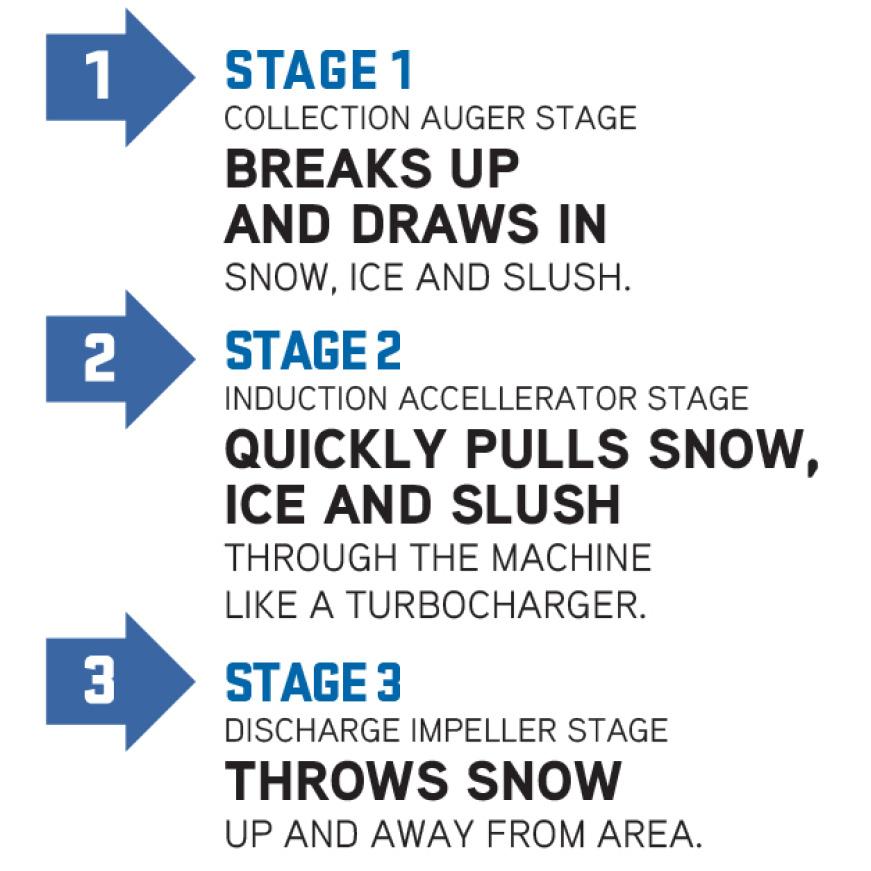 snow blower, snow thrower, chute, Troy-Bilt