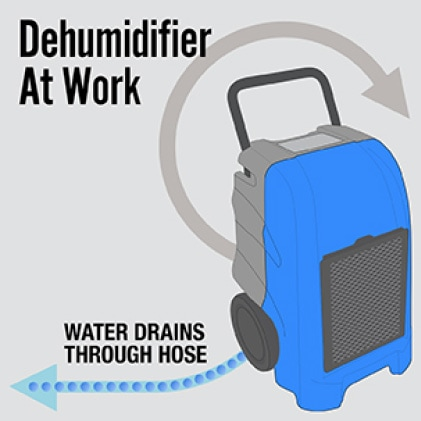 The dehumidifier draws moisture out of the air. Water drains into sink or other drain.