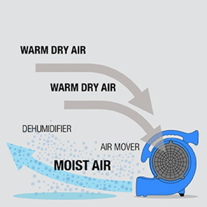 Air movement draws moisture from wet surfaces and evaporates it into the air.
