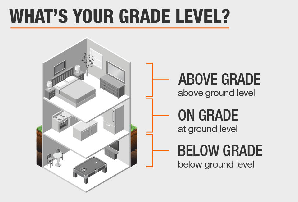 What's Your Grade Level?