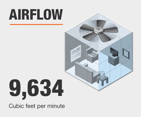 Airflow 9,634 cubic feet per minute