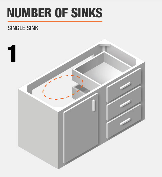 Number of Sinks