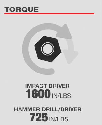 Impact Driver 1600in/lb Torque