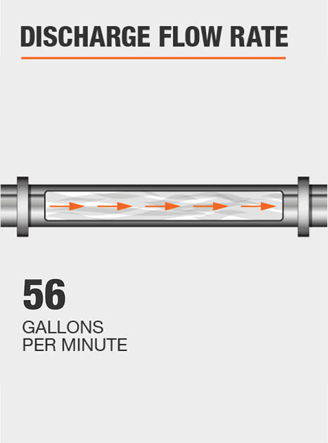 The discharge flow rate of this pump @ 0 ft. is 56 GPM.
