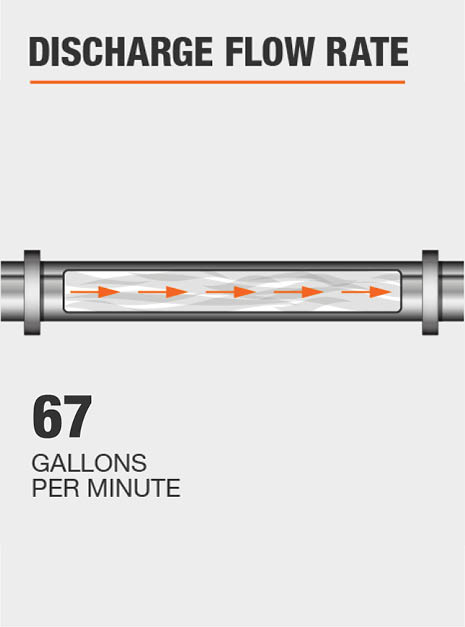 The discharge flow rate of this pump @ 0 ft. is 67 GPM.