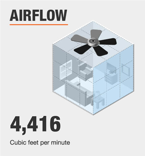 Ceiling Fan Airflow