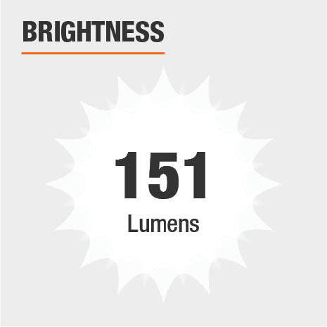 This light's brightness is 151 Lumens.
