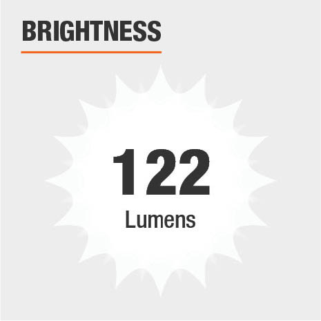 This light's brightness is 122 Lumens.