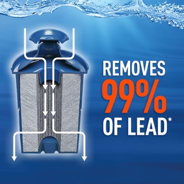 Reduce 99% lead.