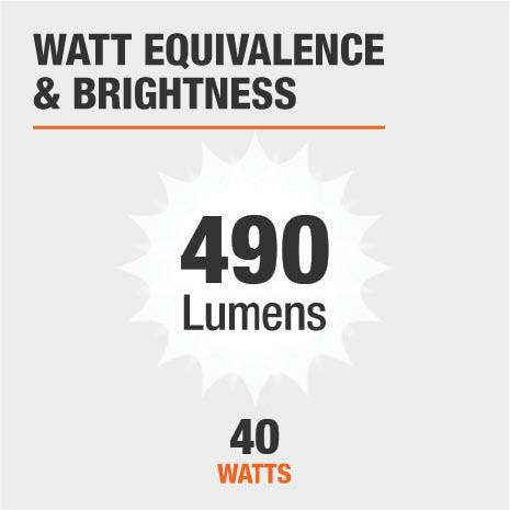 This chandelier is 490 lumens bright and is equivalent to a 40-watt bulb.
