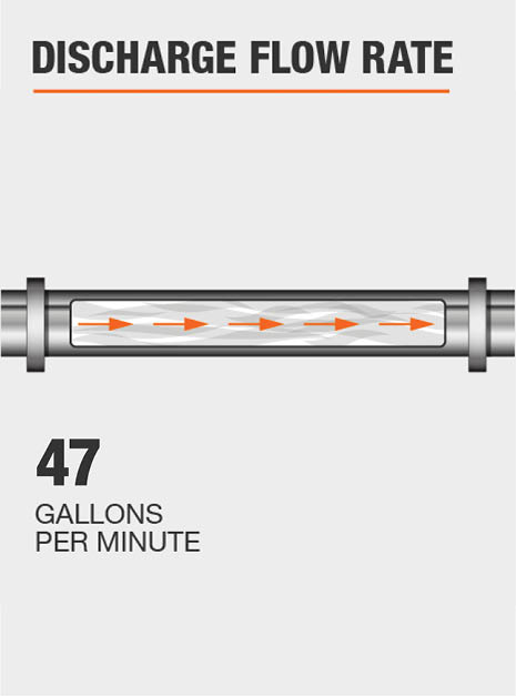 The discharge flow rate of this pump @ 0 ft. is 47 GPM.