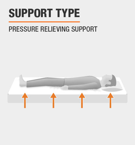 Pressure Relieving Support