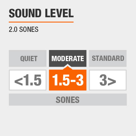 This bath fan has a moderate sound level at only 2.0 sones.