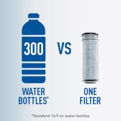 One Brita Stream filter replaces 300 plastic water bottles.