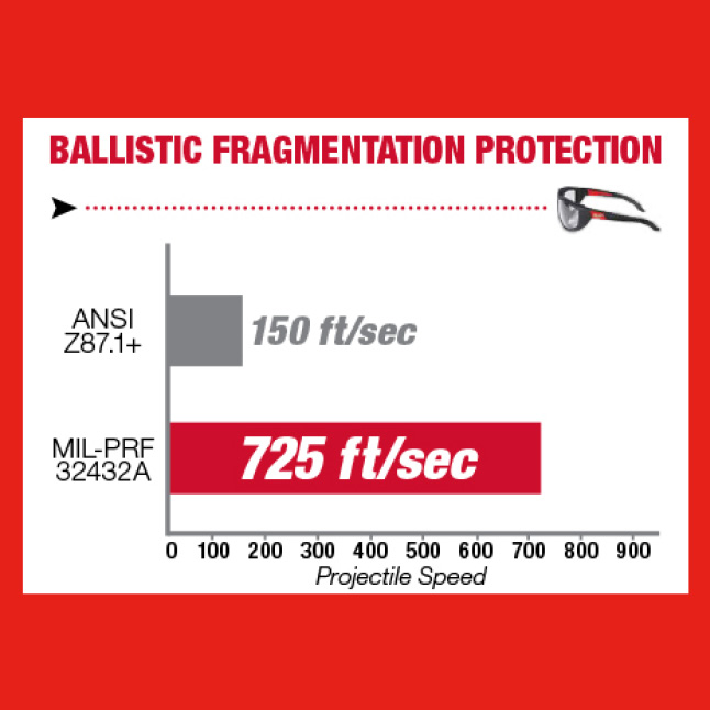 Milwaukee clear safety glasses withstands projectile shot at 725ft/sec