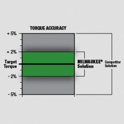 Tool Accuracy: CW: +/-2% of Full Scale / CCQ: +/-3% of Full Scale (Range: 20% - 100% of Full Scale)