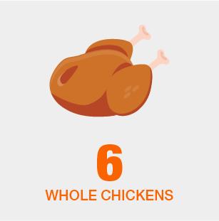 Chicken Capacity