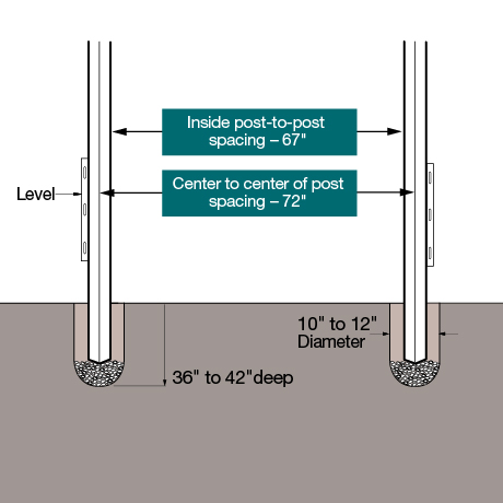 "An installation diagram. Set the posts 36"" - 42"" deep in the ground with inside post to post measurement of 67"". Center to center spacing of 72""."