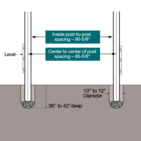"Install diagram. Set the posts 36"" Ð 42"" deep in the ground with inside post to post measurement of 90-5/8"". Center to center spacing of 95-5/8""."