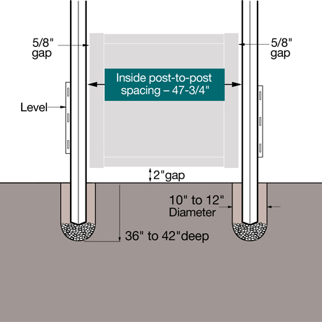 "A fence gate install diagram. Set the posts 36"" Ð 42"" into the ground with inside dimensions post to post measurement of 47-3/4""."